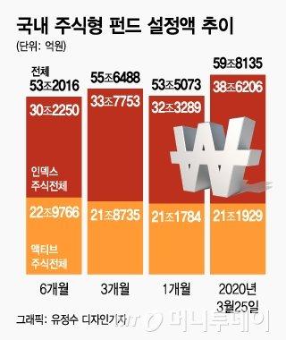 폭락장 수익률 -24%인데도…주식형펀드 1개월새 6.3조 '밀물'