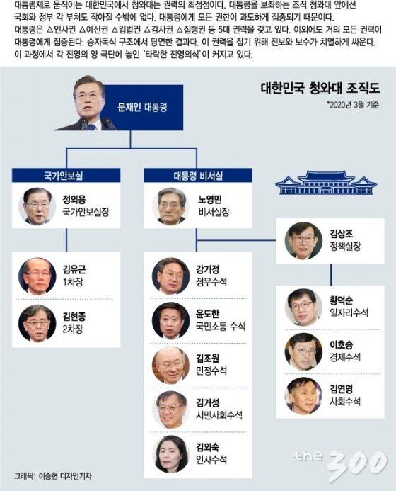 '병풍' 내각·국회, '권력독식' 靑…타락한 진영의식 버려야 '내 삶' 바꾼다