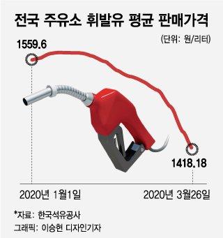 전국 주유소 휘발유 평균 판매가격./그래픽=이승현 디자인기자