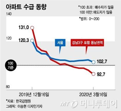 코로나가 잡은 서울 아파트값..10개월만에 떨어졌다