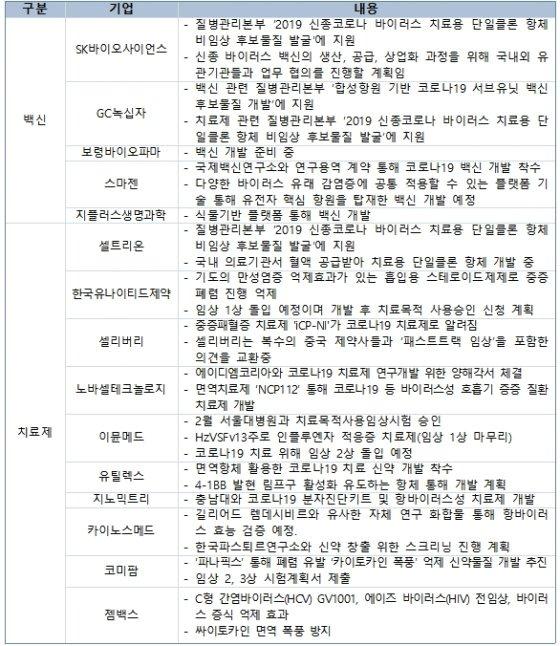 이달 초 기준 국내 제약·바이오 업체 코로나19 치료제 및 백신 개발 현황/사진=한국제약바이오협회