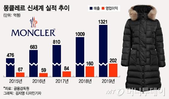 '국민패딩'된 몽클레르(MONCLER)…따뜻한 겨울에도 매출 '쑥'