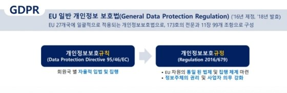 EU 일반 개인정보보호법 개요/사진제공=KISA