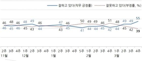 문재인 대통령 긍정-부정 평가/출처=갤럽