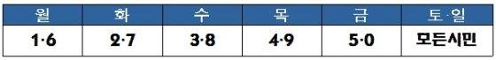 출생년도 끝자리를 기준으로한 서울시 재난긴급생활비 신청 요일. /자료=서울시