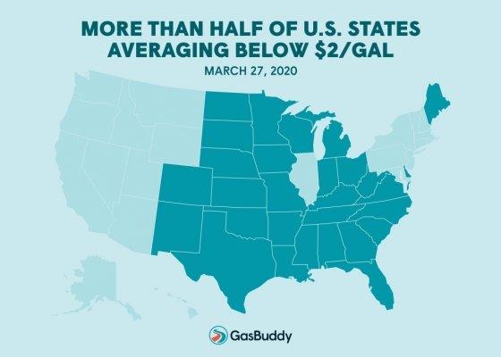 미국 최저가 주유소를 안내하는 어플 '개스버디'에 따르면 27일 기준 미국에서 휘발유가 갤런당 2달러 미만인 곳은 전체 주의 절반이 넘는다. /사진=개스버디.
