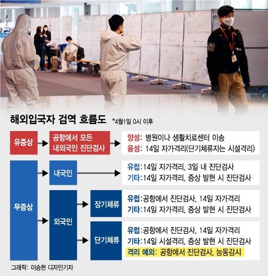 입국자 의무적 자가격리, 경제교류 예외…'포스트 코로나' 포석