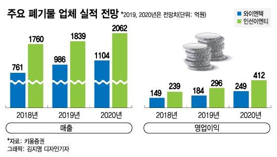 '코로나 무풍' 폐기물 업체, 경기 방어주로 뜨나
