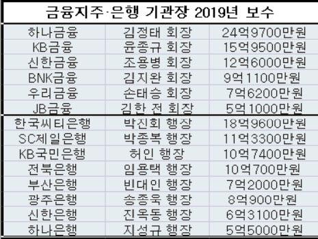 은행권 최고, 김정태 하나지주 회장 '25억'