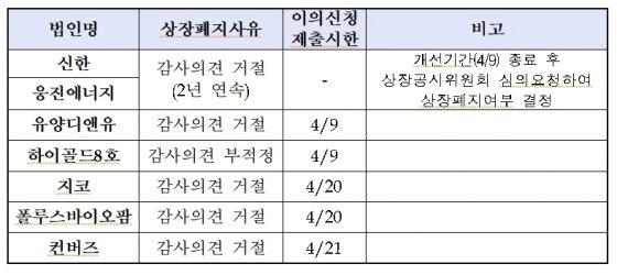 31일 한국거래소에 따르면 코스피시장에서 7개사가 결산 관련 상장폐지 절차에 들어갔다./한국거래소 제공