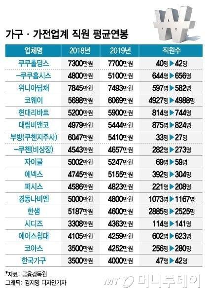 중견가전·가구 '연봉킹' 최양하 한샘 회장 86억원