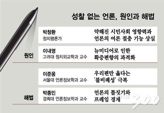 """""""구독수·시청률 편승한 양극화 멈춰야"""""""