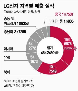 """""""가전은 LG""""가 갈아치운 역대 최고 가동률"""