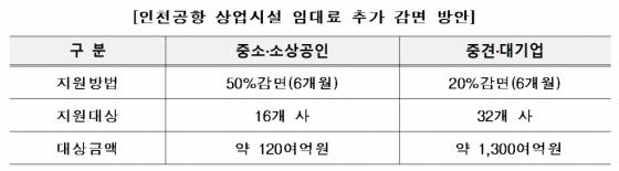 인천공항 대기업 면세점도 임대료 20% 감면