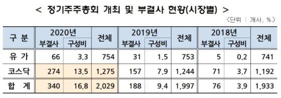 자료제공=한국상장회사협의회, 코스닥협회