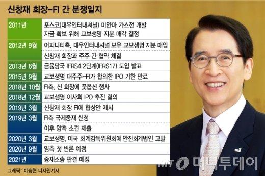 [MT리포트] 신창재 경영권 달린 FI 중재소송…교보생명 운명은?