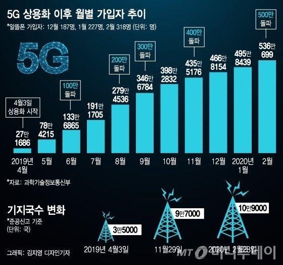 [MT리포트]뻗어가는 5G 생태계…'최초' 넘어 '최고' 꿈꾼다
