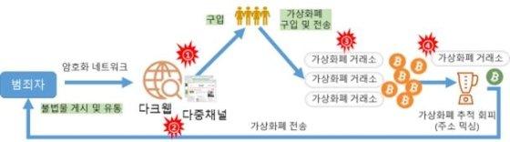 다크웹상 가상화폐 수수 개념도 /사진=KISA