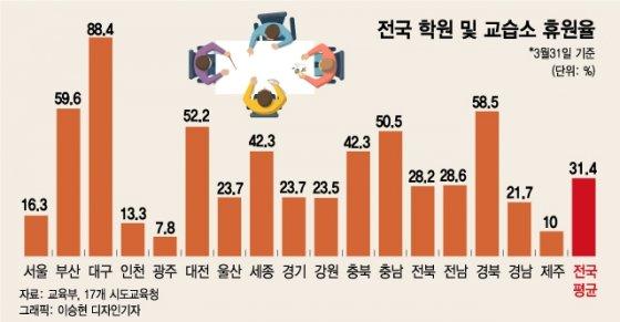 """서울 학원 83.7% 문열었다…""""고강도 사회적 거리두기 필요할때"""""""