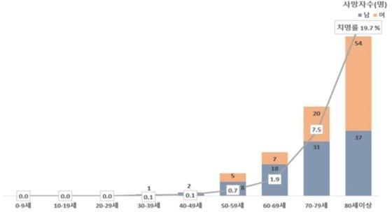 5일 0시 기준 국내 코로나19 사망자 분포/사진제공=질병관리본부 중앙방역대책본부