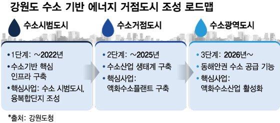 """'미스터 강원' 최문순 """"액화수소 전도사가 저의 미래"""""""