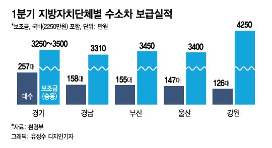 국내 '달리는 공기청정기' 수소전기차 '6000대' 넘어섰다