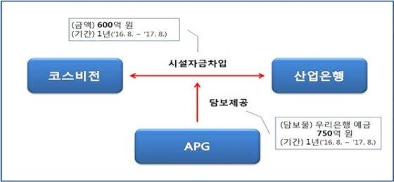 이번 사건 지원거래 구조/사진=공정거래위원회