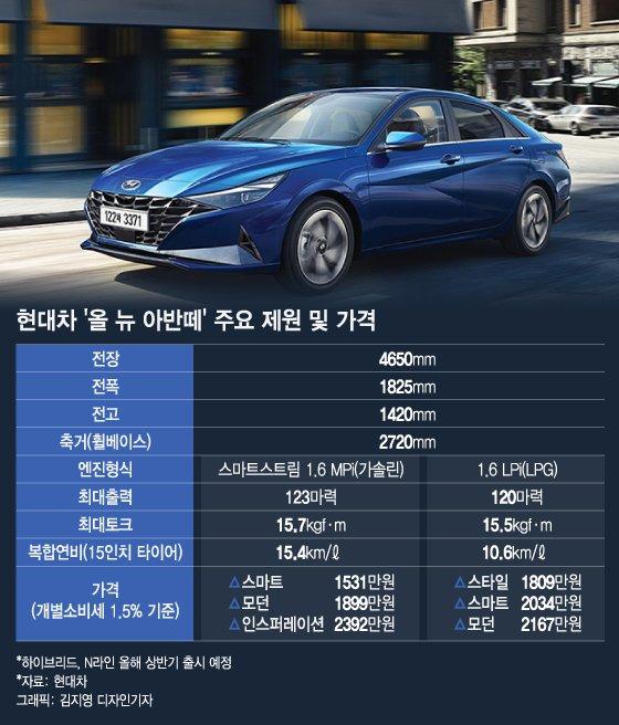 현대차 '올 뉴 아반떼' 주요 제원 및 가격. /그래픽=김지영 디자인기자