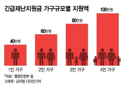 정치권 표퓰리즘 지원요구에 흔들리는 박원순식 '소득기준 지원'