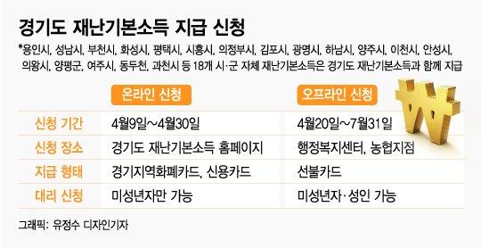 '오늘부터 신청'…경기도 재난기본소득 총정리