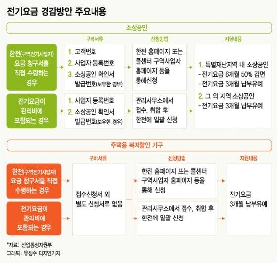 전기요금 경감방안 주요내용./그래픽=이승현 디자인기자