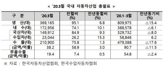 G80, 아반떼 '코로나 쓰나미' 넘다…車생산·내수·수출 모두 증가