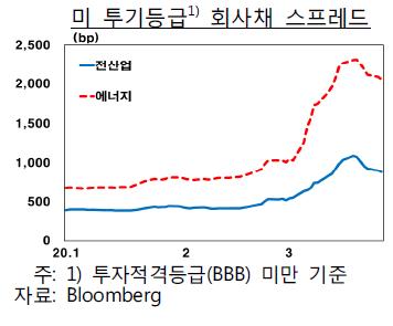 미국 투기등급 회사채 스프레드. /자료=한국은행