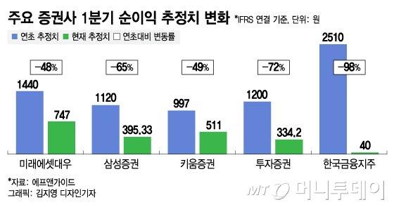 2510억원→40억원…증권업계, 1분기 실적 '먹구름'