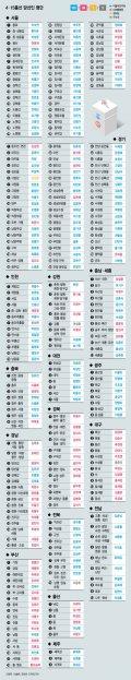 [그래픽뉴스]4·15 총선 지역구 당선인 명단