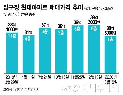 """'총선 직격탄' 은마·압구정 재건축 아파트…""""2억 낮춰 팔게요"""""""