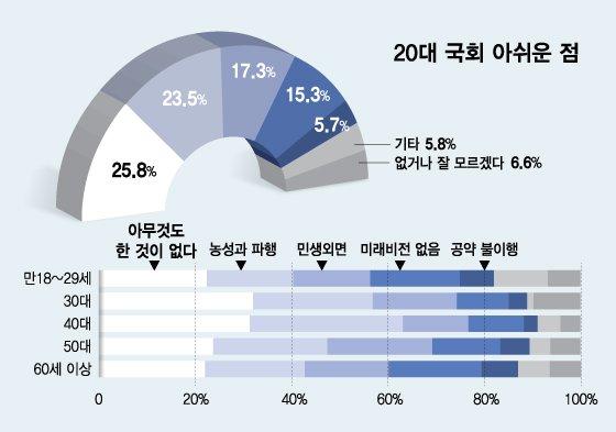 """'국회'와 '언론'이 진영갈등의 원인…""""민생을 외면한 두 주역"""""""