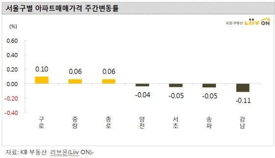 서울구별 아파트 매매가격 주간변동률 /사진제공=KB부동산 리브온