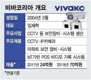 """""""오래된 CCTV에 '스마트보안' 덧입히니 매출 쑥쑥"""""""