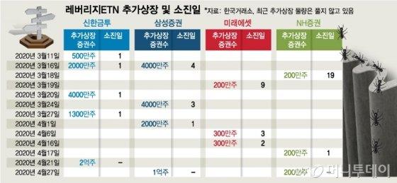 수급 붕괴된 원유 ETN…'슈퍼개미' 20억 베팅이 시작이었다