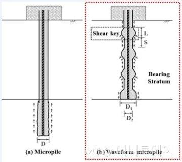 기존 마이크로파일(a)과 파형 마이크로파일(b)의 개념 비교./자료제공=UST