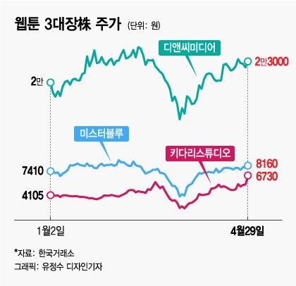 '집콕' 일본인들 한국웹툰 봤다, 주가 200% 급등 종목도