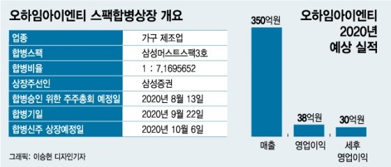 언택트 수혜 레이디가구, 406억원 가치로 증시 노크