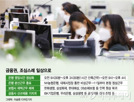 """""""조심스레 일상으로"""" 금융권 영업·근무·채용 '정상화' 시동"""