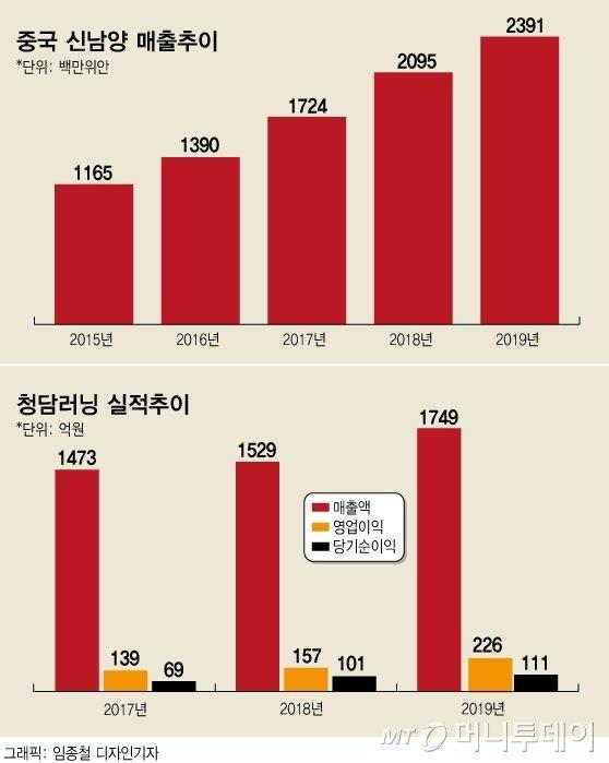 中 메이저 교육업체, 청남러닝 지분 5% 인수 '2대 주주' 오른다