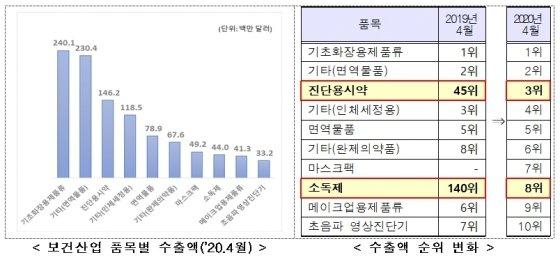 K-방역품목 등 4월 보건산업 수출 20.2% 증가