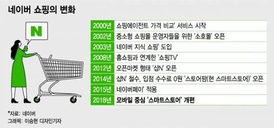 쿠팡도 이베이도 '초록창' 안에…온라인 쇼핑 집어삼킨 네이버