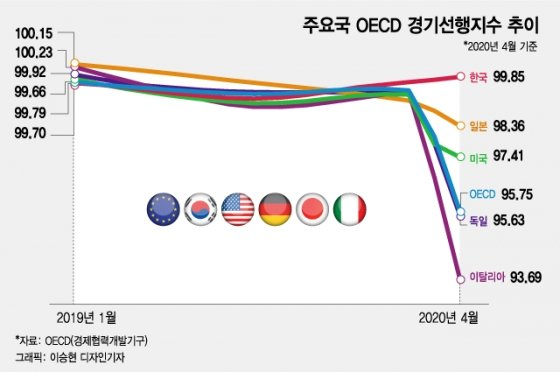주요국 OECD 경기선행지수 추이. /그래픽=이승현 디자인기자