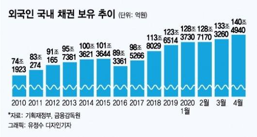 140조 쓸어담은 외인들…안전자산된 '한국채권' 안살 이유 없다
