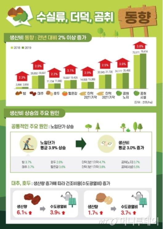 지난해 주요 임산물 7개 품목의 생산비 조사  결과./자료제공=산림청
